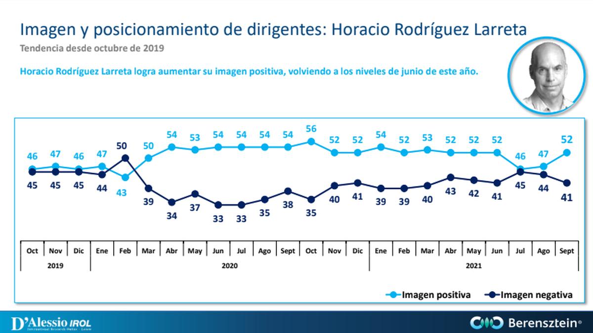 Mientras la imagen de Alberto Fernández cae, mejora la del jefe de Gobierno porteño.