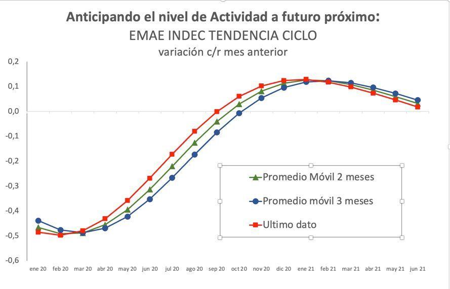 La economía argentina no tiene números que demuestren que el futuro es mejor que el presente.
