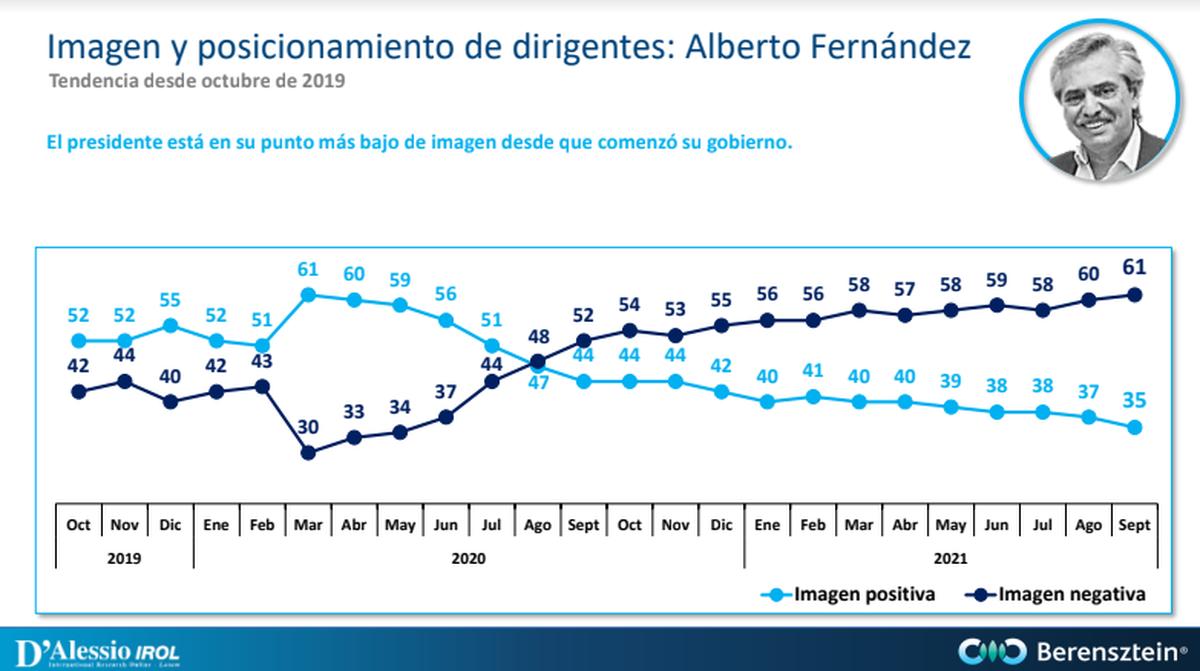 Alberto Fernández está en su peor momento...