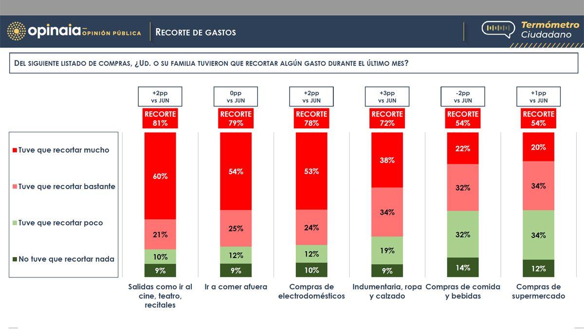 El recorte de gastos de la economía familiar es una característica de la Argentina.