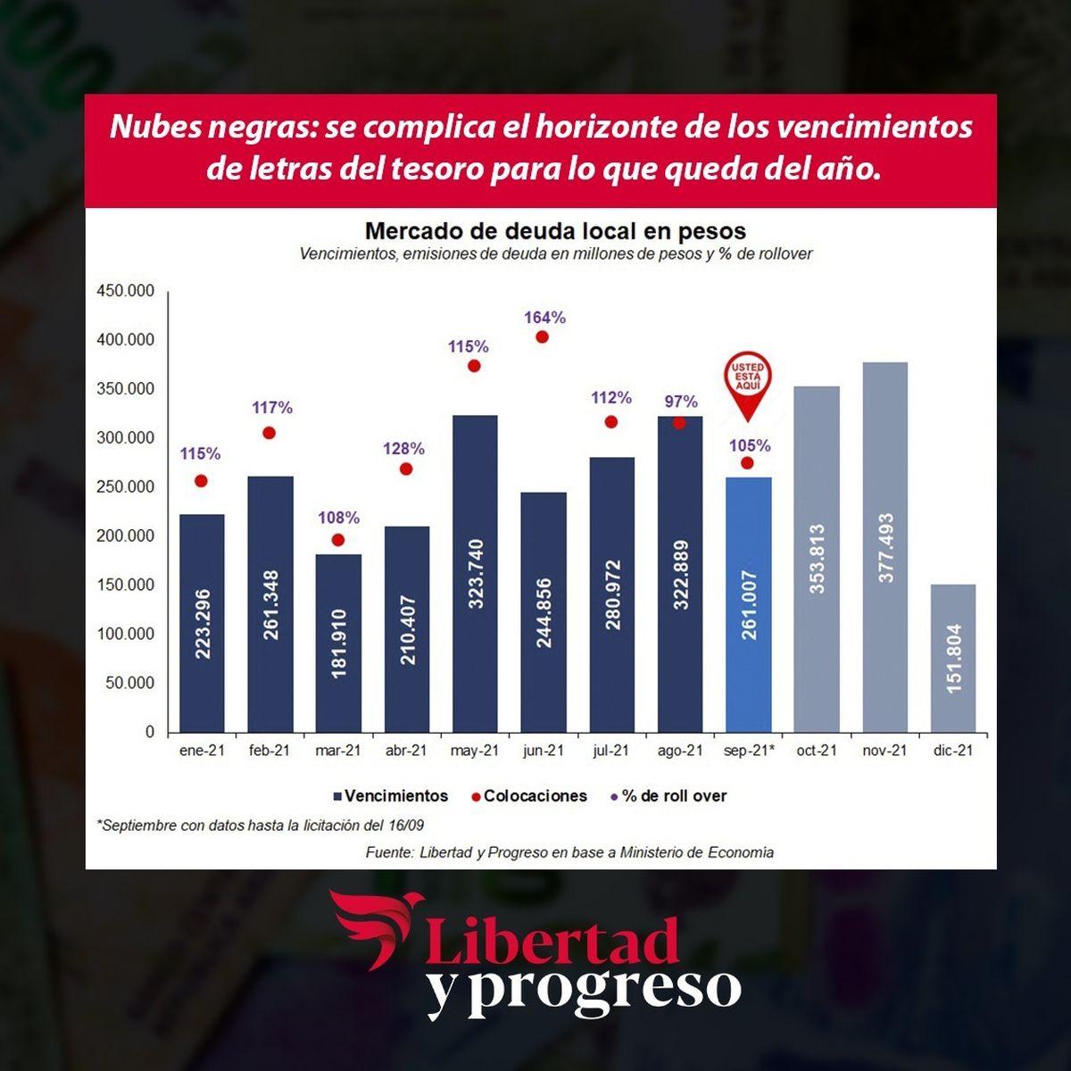 Gráfico de la Fundación Libertad y Progreso